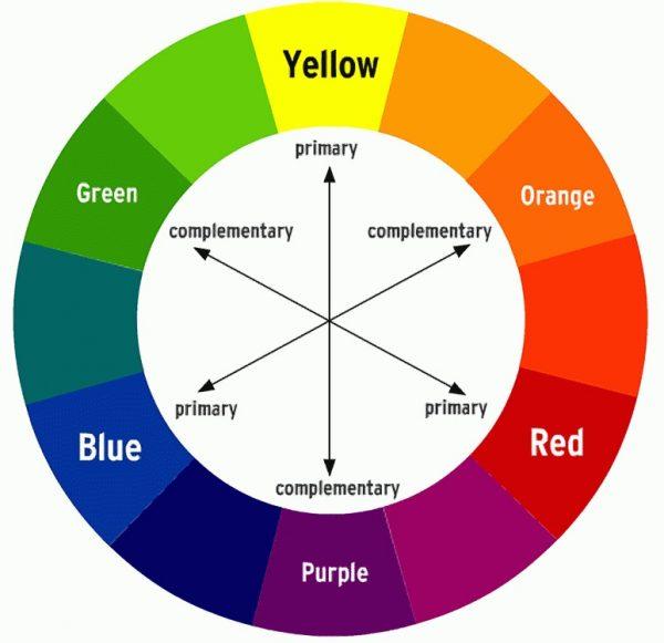 Complimentry Colour Wheel. Wikipedia